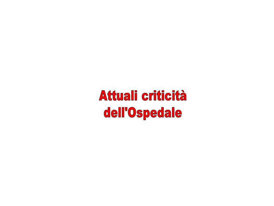 Attuali criticità dell Ospedale