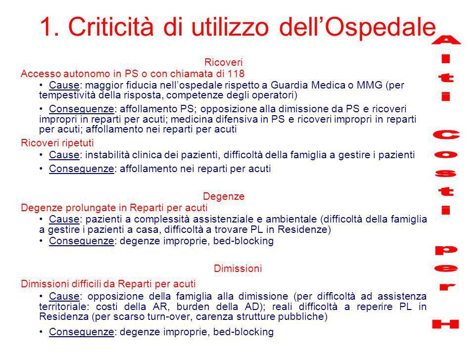 1. Criticità di utilizzo dell'Ospedale