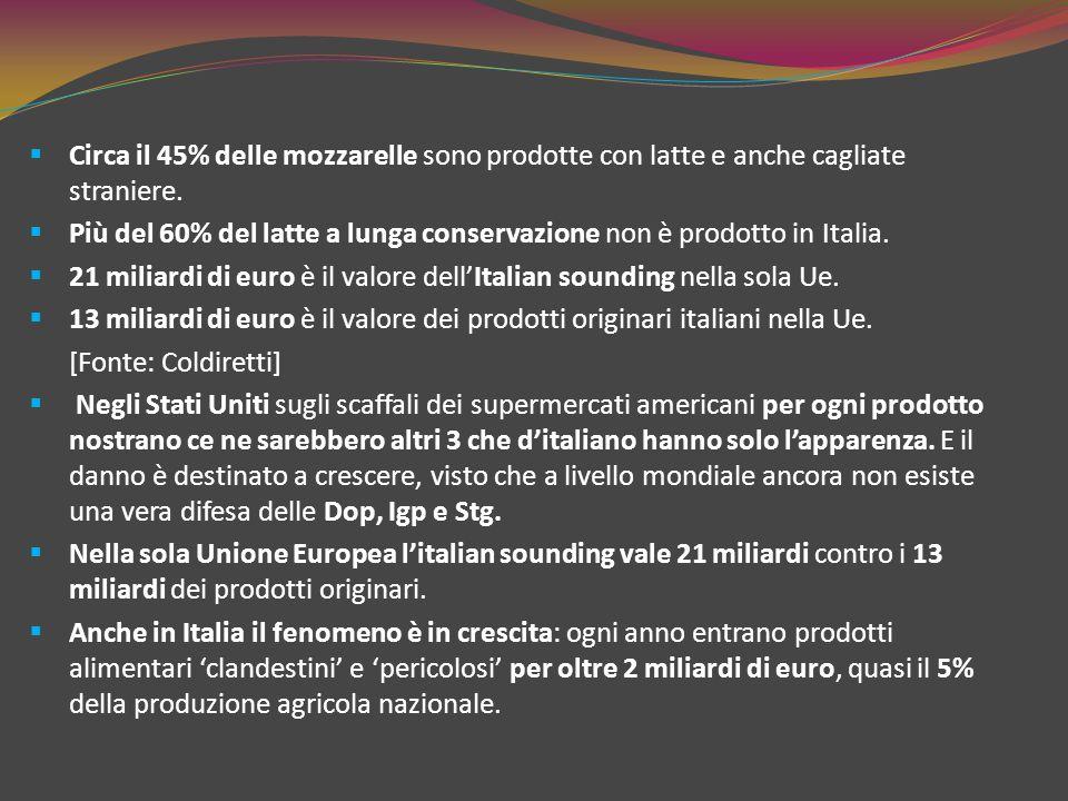 Circa il 45% delle mozzarelle sono prodotte con latte e anche cagliate straniere.
