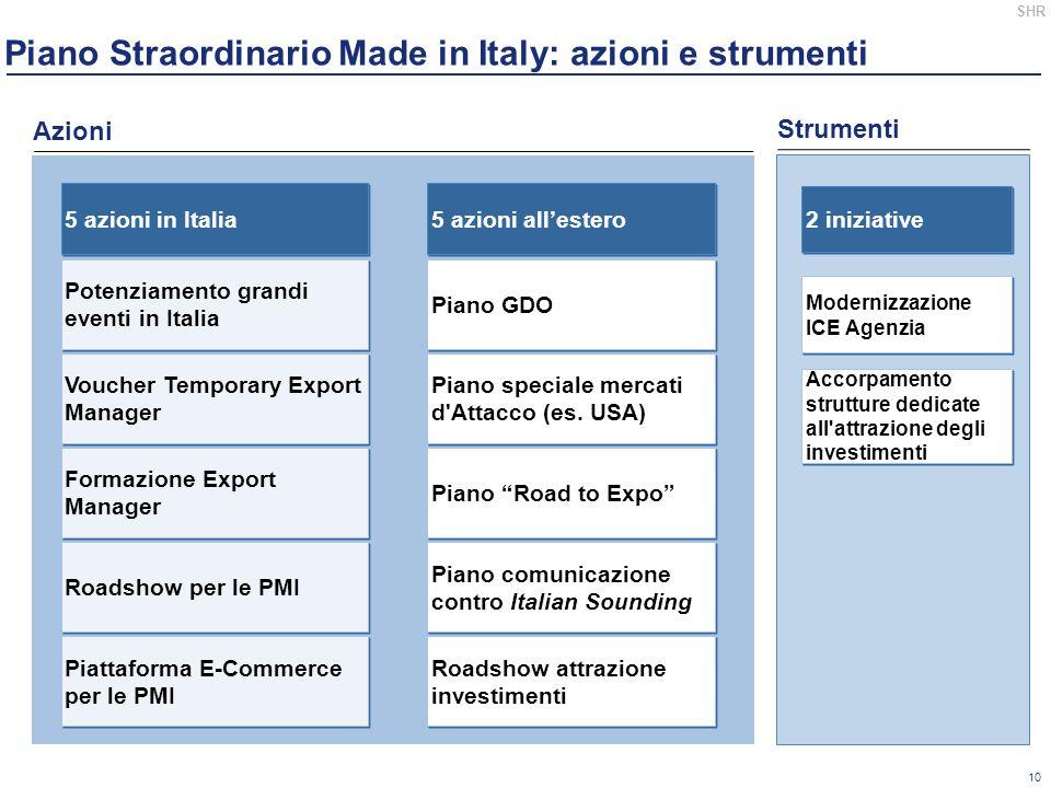 Piano Straordinario Made in Italy: azioni e strumenti