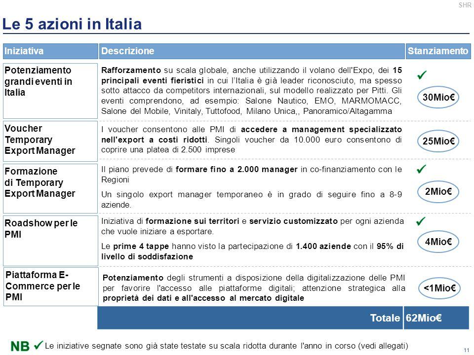 Le 5 azioni in Italia    NB  Totale 62Mio€ Iniziativa Descrizione