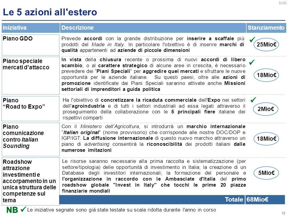 Le 5 azioni all estero    NB  Totale 68Mio€ Iniziativa Descrizione