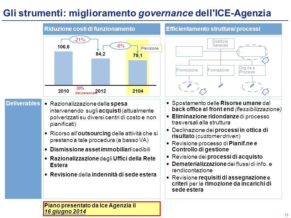 Gli strumenti: miglioramento governance dell ICE-Agenzia