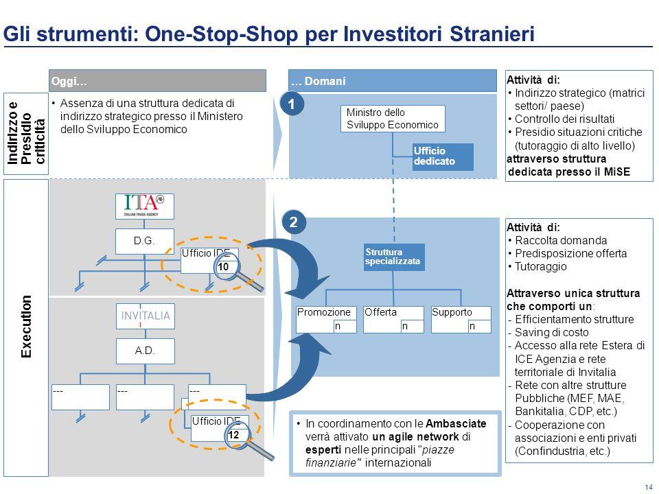 Gli strumenti: One-Stop-Shop per Investitori Stranieri