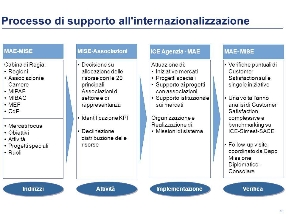 Processo di supporto all internazionalizzazione
