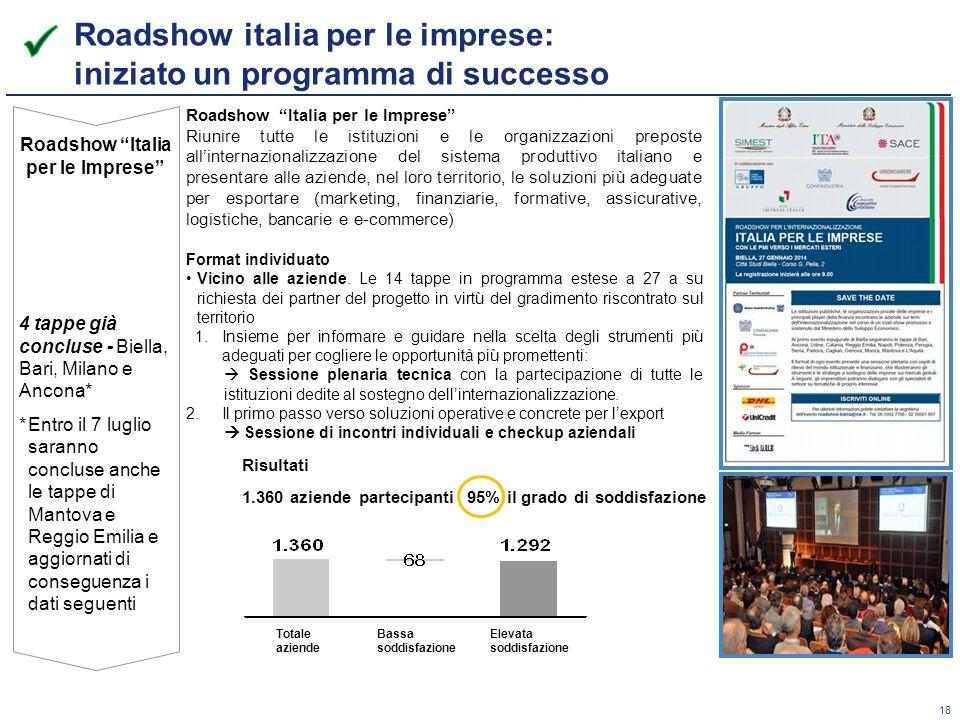 Roadshow italia per le imprese: iniziato un programma di successo