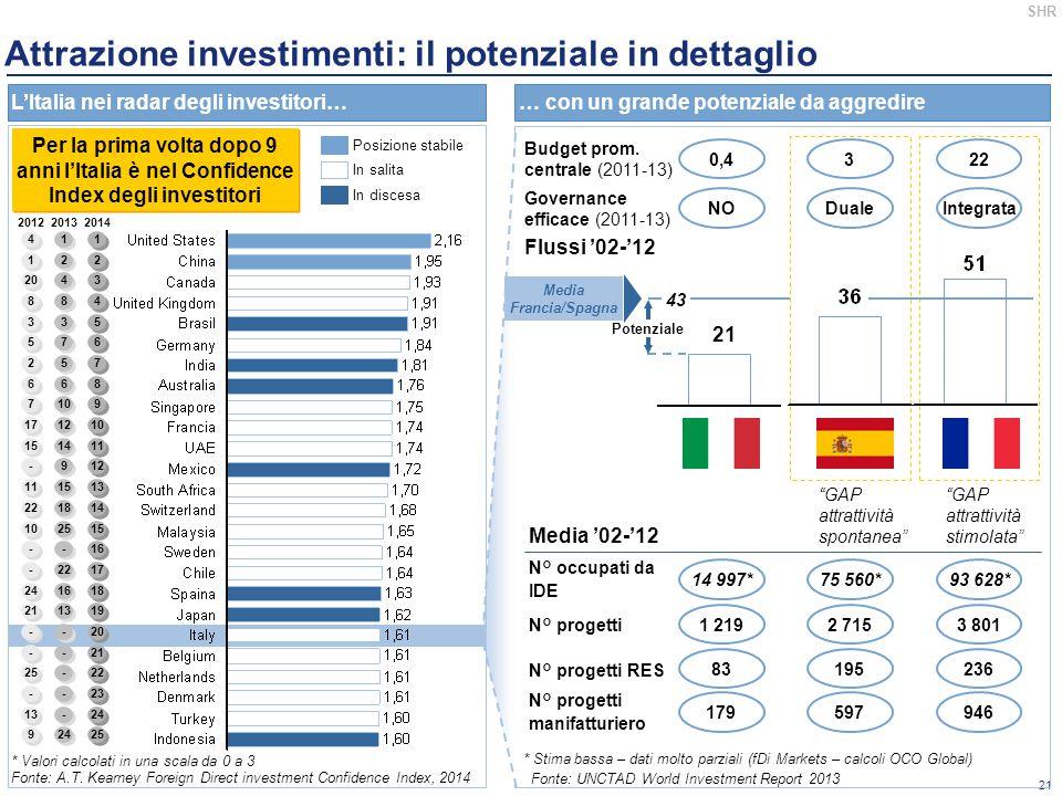 Attrazione investimenti: il potenziale in dettaglio