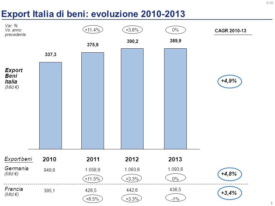 Export Italia di beni: evoluzione 2010-2013