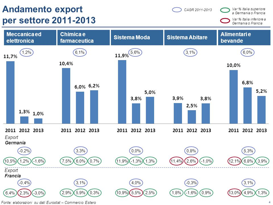 Andamento export per settore 2011-2013