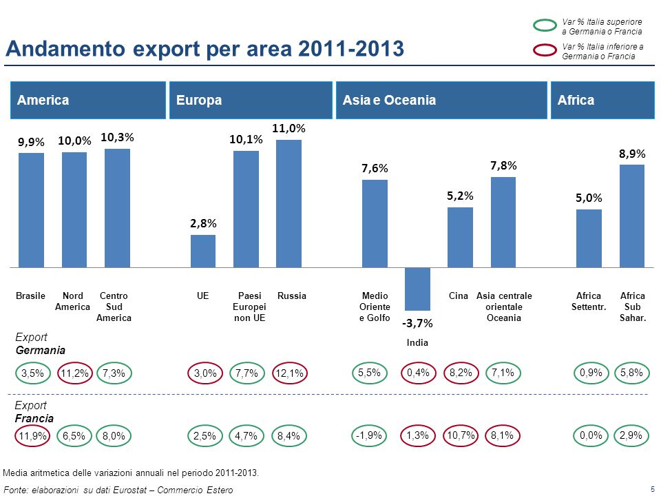 Andamento export per area 2011-2013