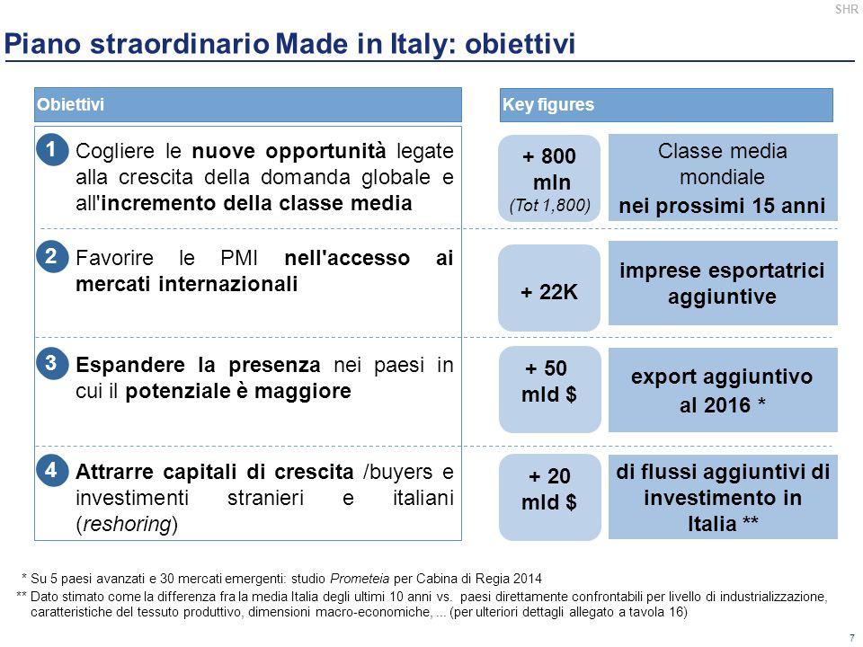 Piano straordinario Made in Italy: obiettivi