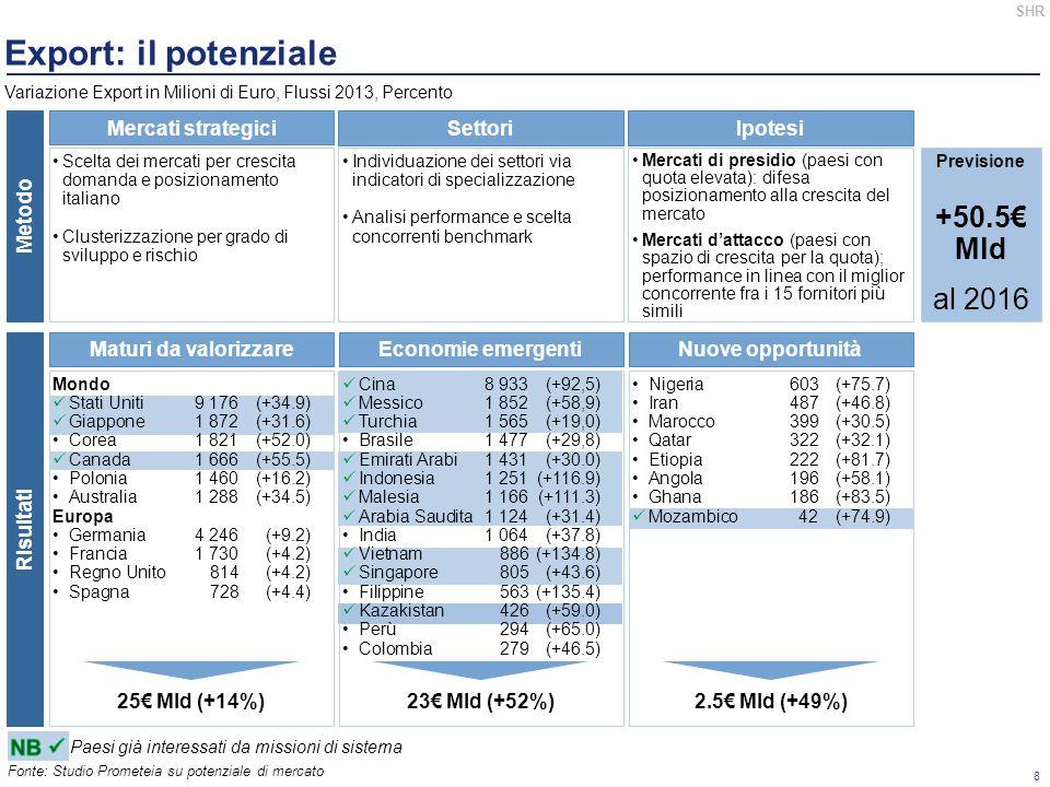 Export: il potenziale +50.5€ Mld al 2016 Mercati strategici Settori