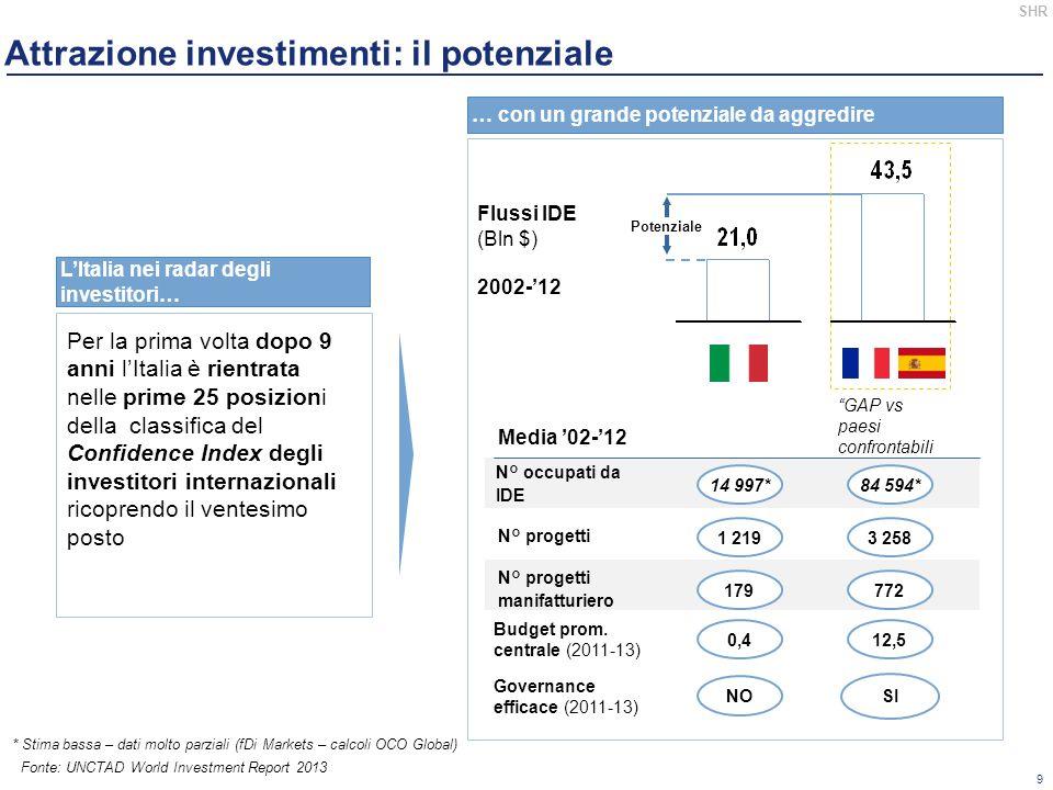 Attrazione investimenti: il potenziale