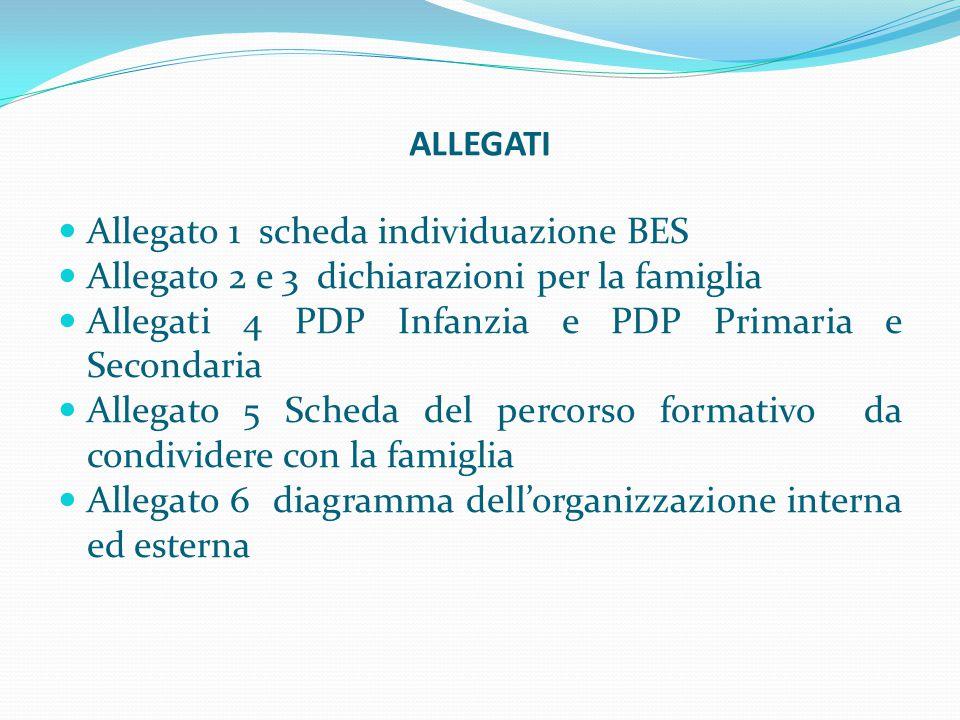 ALLEGATI Allegato 1 scheda individuazione BES. Allegato 2 e 3 dichiarazioni per la famiglia. Allegati 4 PDP Infanzia e PDP Primaria e Secondaria.
