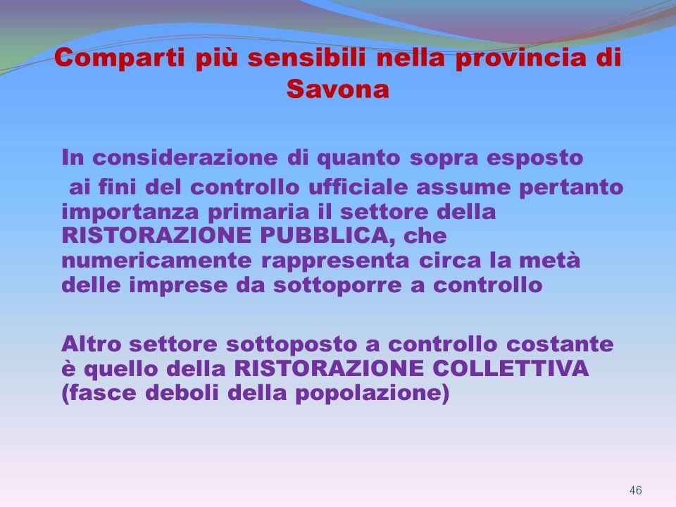 Comparti più sensibili nella provincia di Savona