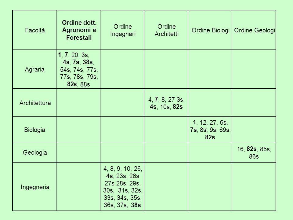 Ordine dott. Ordine. Ordine. Facoltà. Agronomi e. Ordine Biologi. Ordine Geologi. Ingegneri. Architetti.