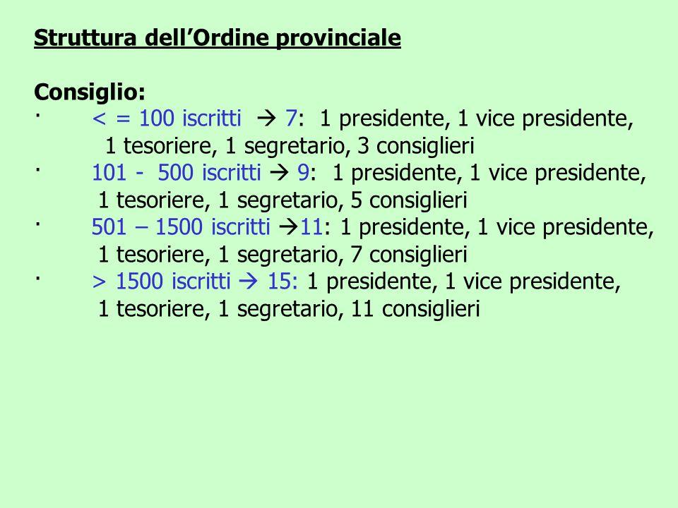 Struttura dell'Ordine provinciale