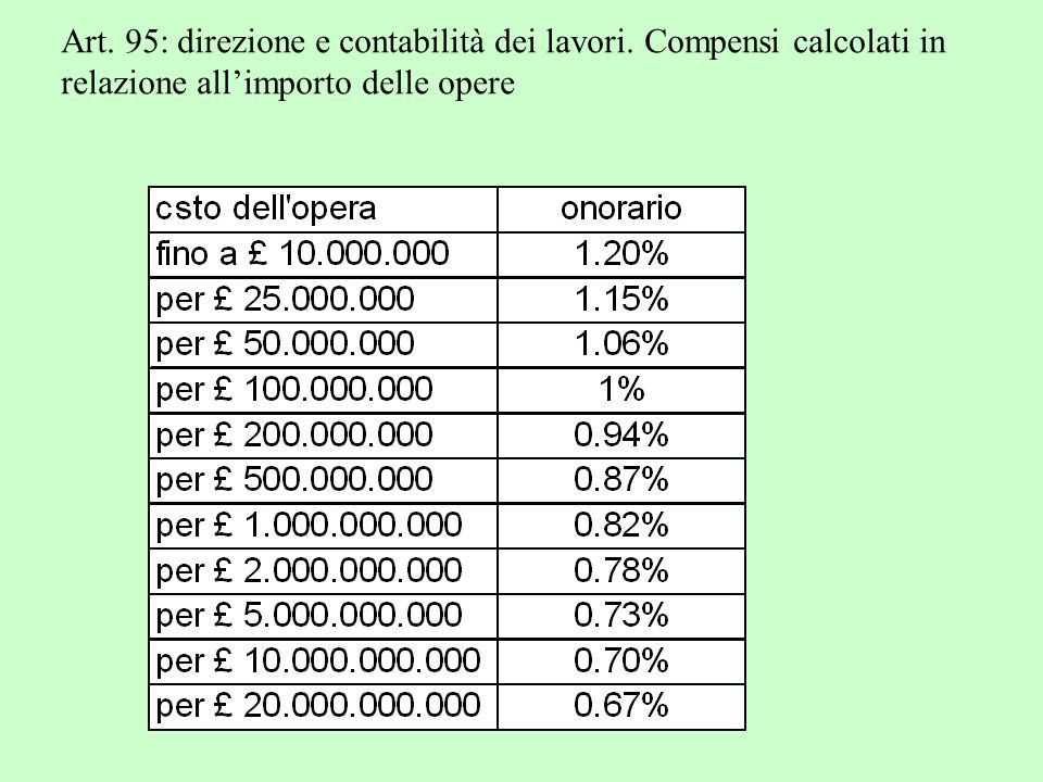 Art. 95: direzione e contabilità dei lavori. Compensi calcolati in