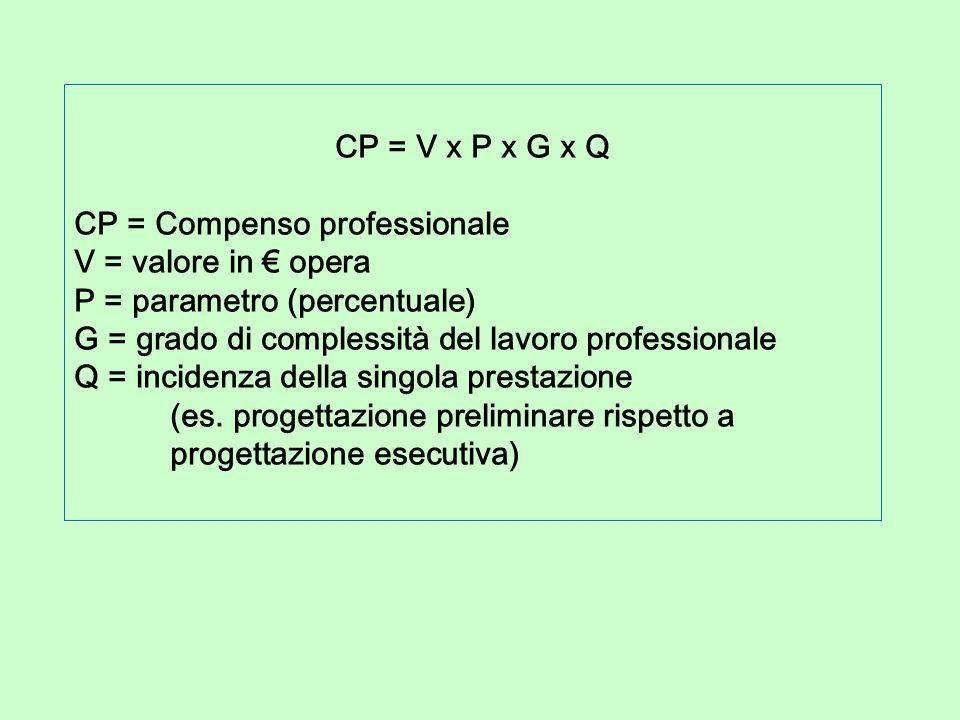CP = V x P x G x Q CP = Compenso professionale. V = valore in € opera. P = parametro (percentuale)
