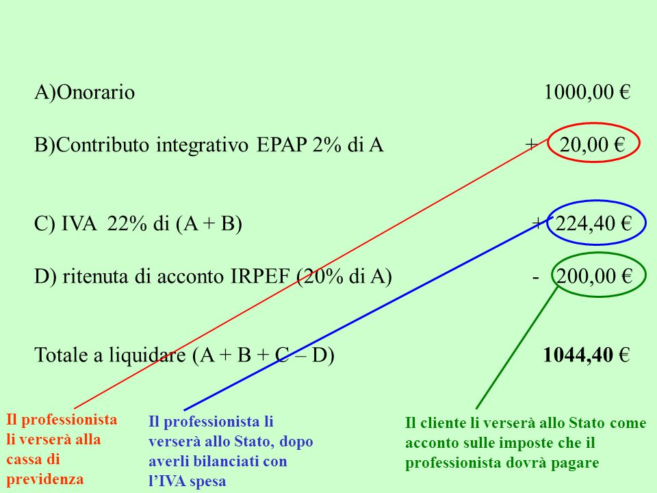 B)Contributo integrativo EPAP 2% di A + 20,00 €