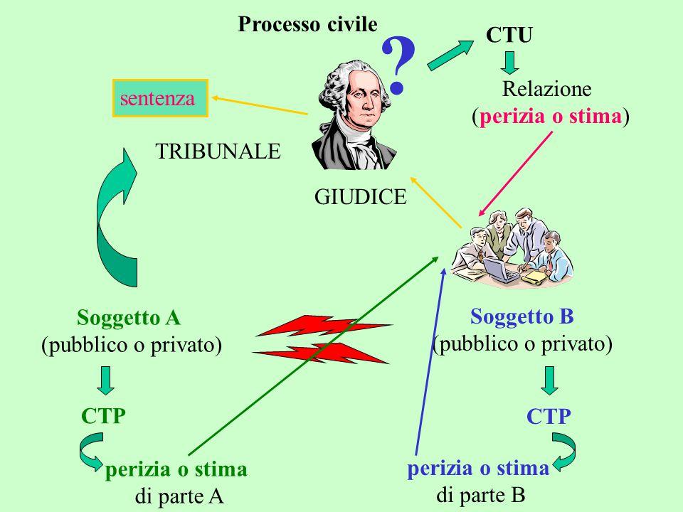 Processo civile CTU Relazione sentenza (perizia o stima) TRIBUNALE