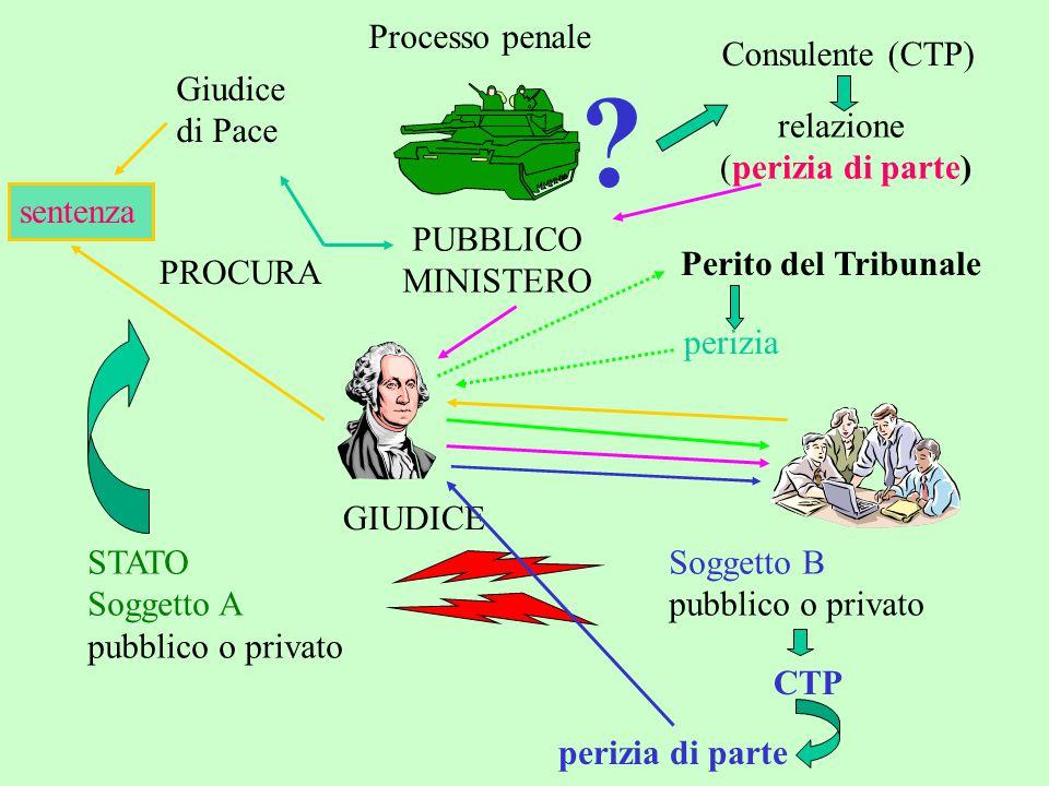 Processo penale Consulente (CTP) Giudice di Pace PUBBLICO MINISTERO