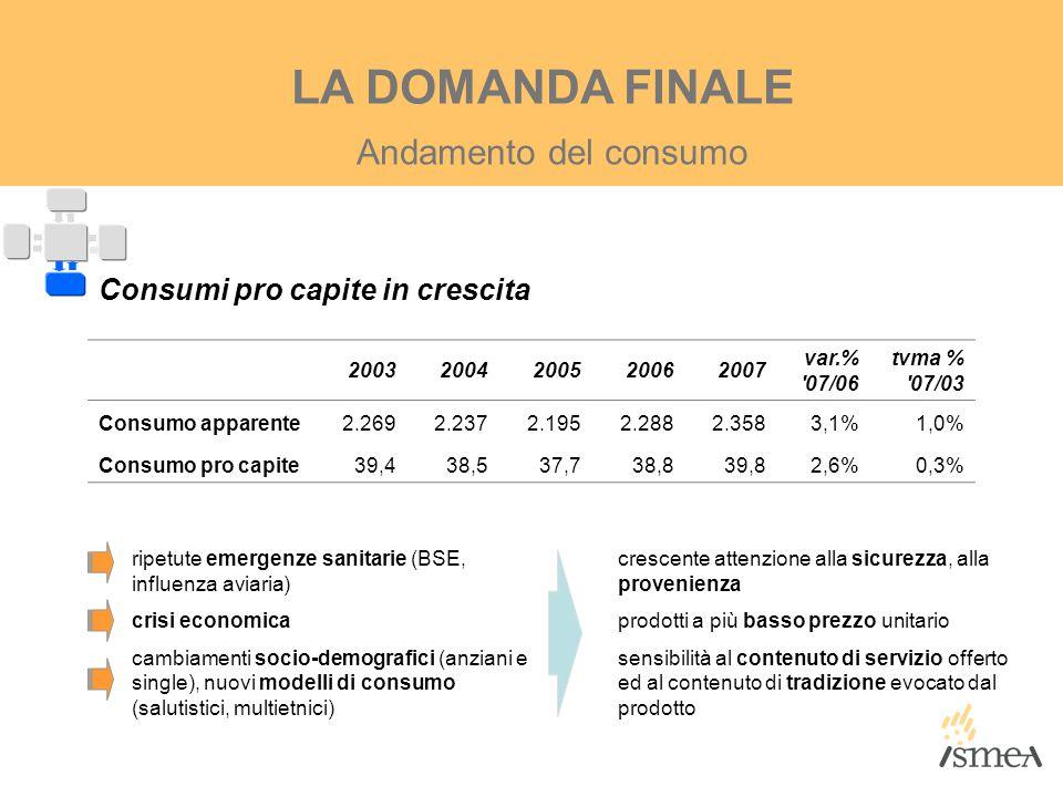 LA DOMANDA FINALE Andamento del consumo Consumi pro capite in crescita