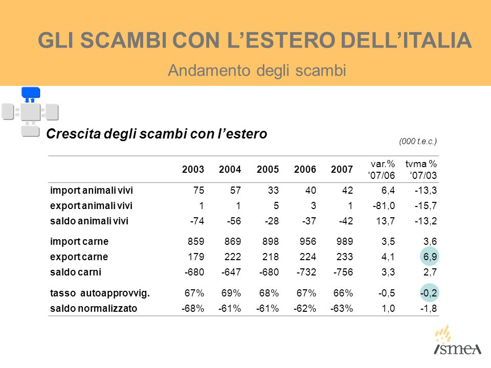 GLI SCAMBI CON L'ESTERO DELL'ITALIA