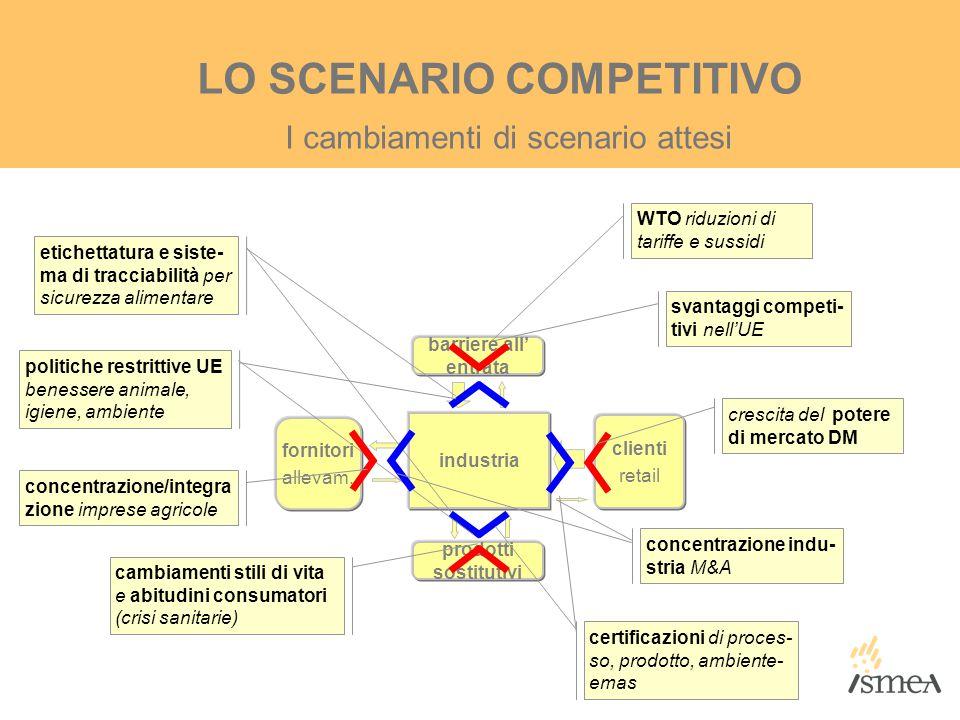 LO SCENARIO COMPETITIVO