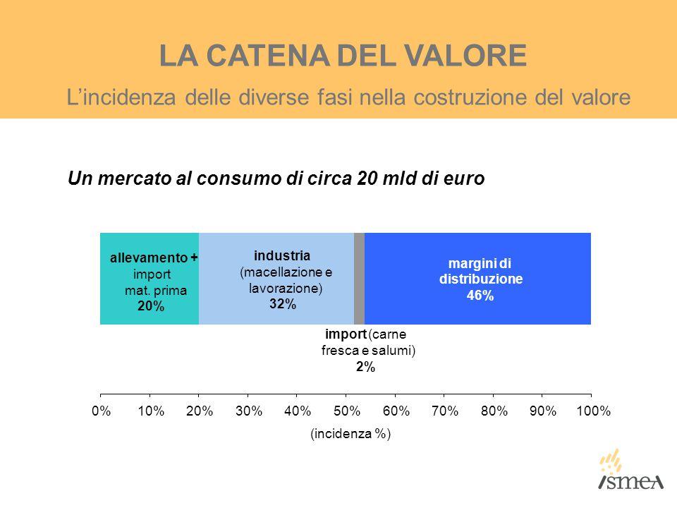 L'incidenza delle diverse fasi nella costruzione del valore