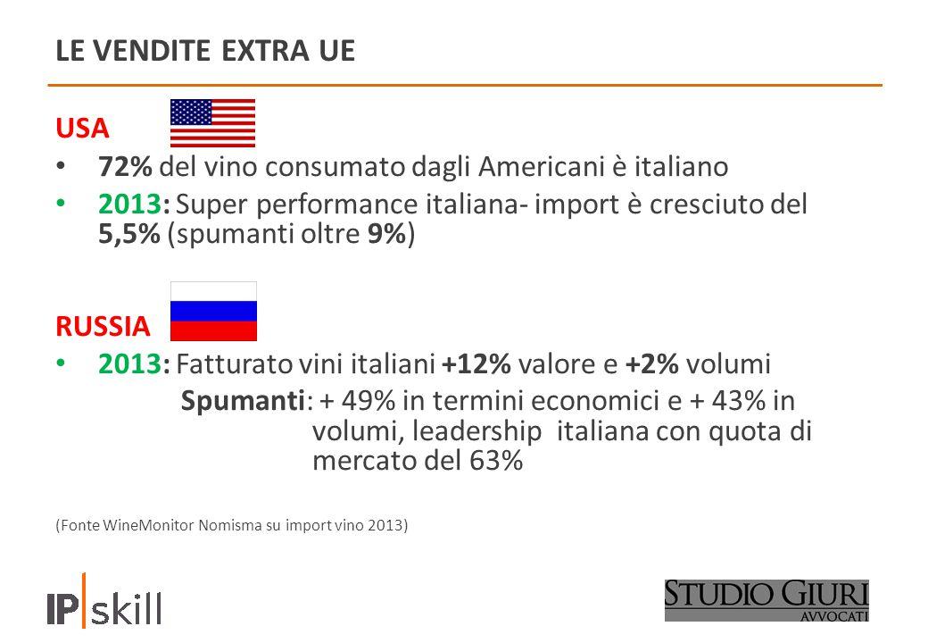 LE VENDITE EXTRA UE USA. 72% del vino consumato dagli Americani è italiano.
