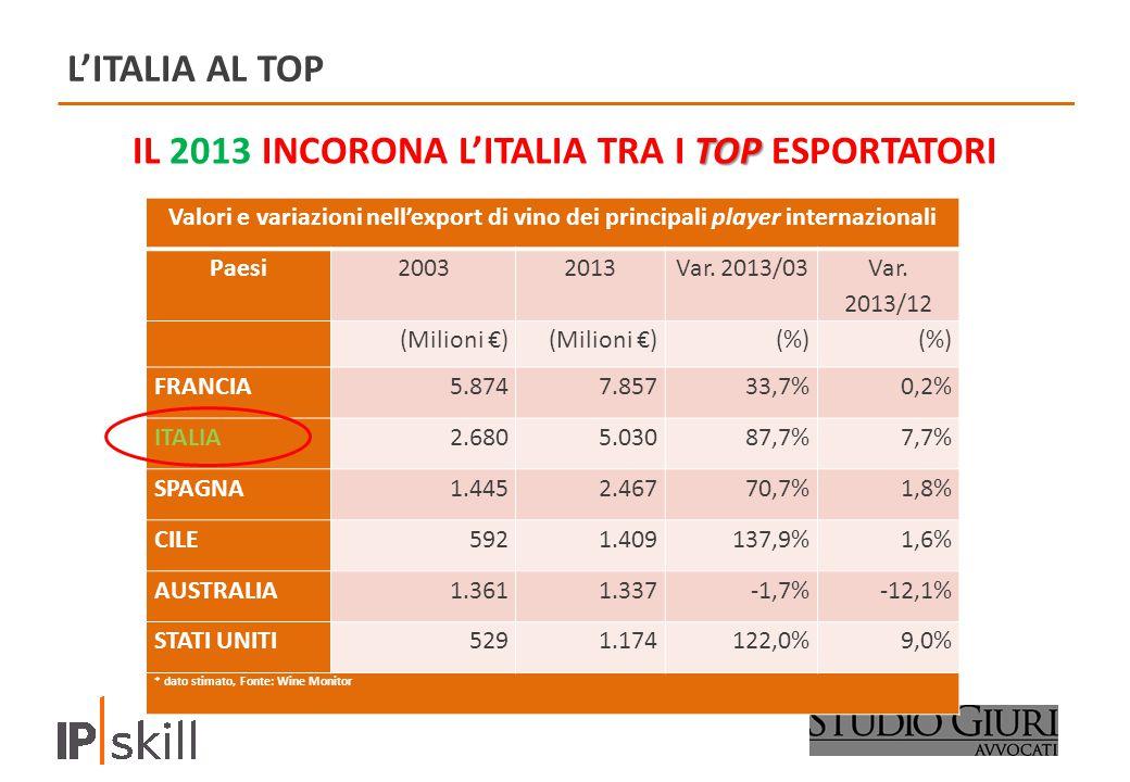 IL 2013 INCORONA L'ITALIA TRA I TOP ESPORTATORI