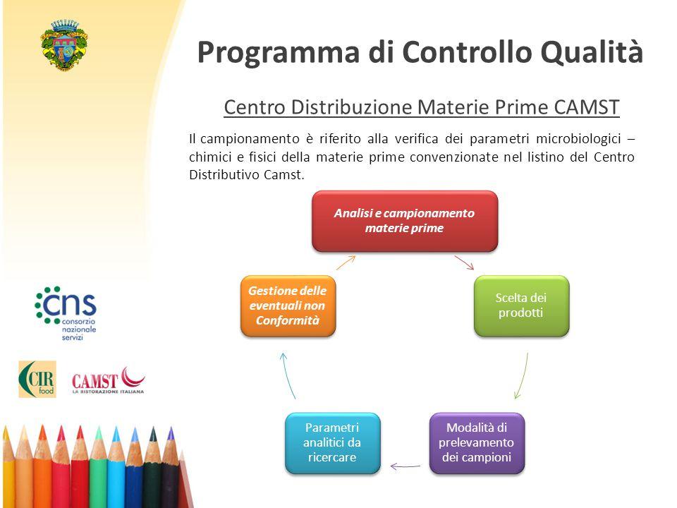 Programma di Controllo Qualità
