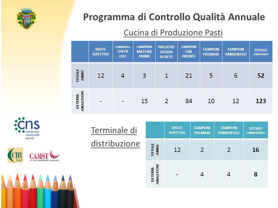 Programma di Controllo Qualità Annuale