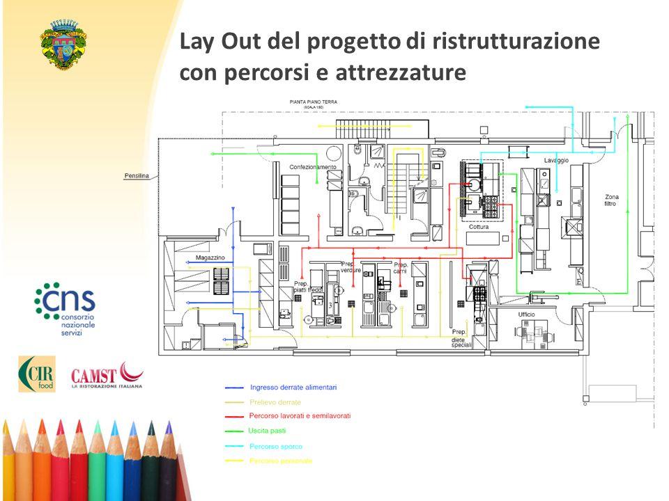 Lay Out del progetto di ristrutturazione con percorsi e attrezzature