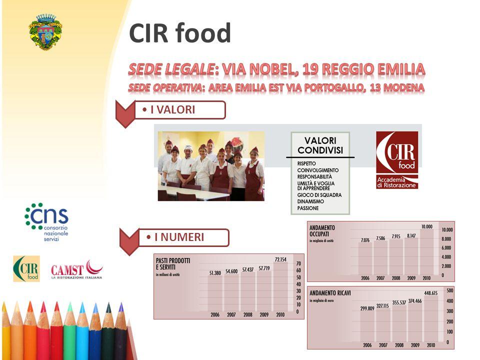 CIR food SEDE LEGALE: Via Nobel, 19 REGGIO EMILIA