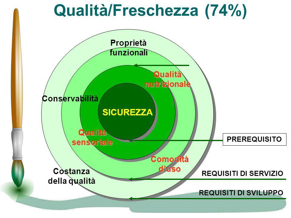 Qualità/Freschezza (74%)