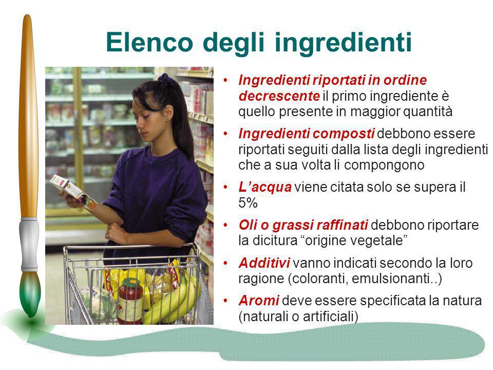 Elenco degli ingredienti