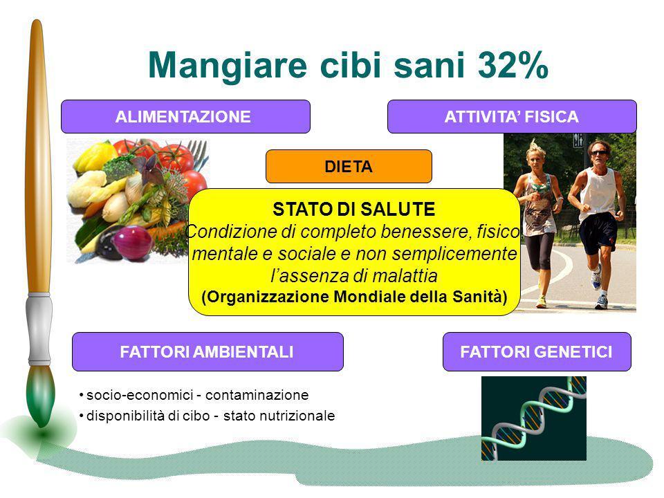 (Organizzazione Mondiale della Sanità)