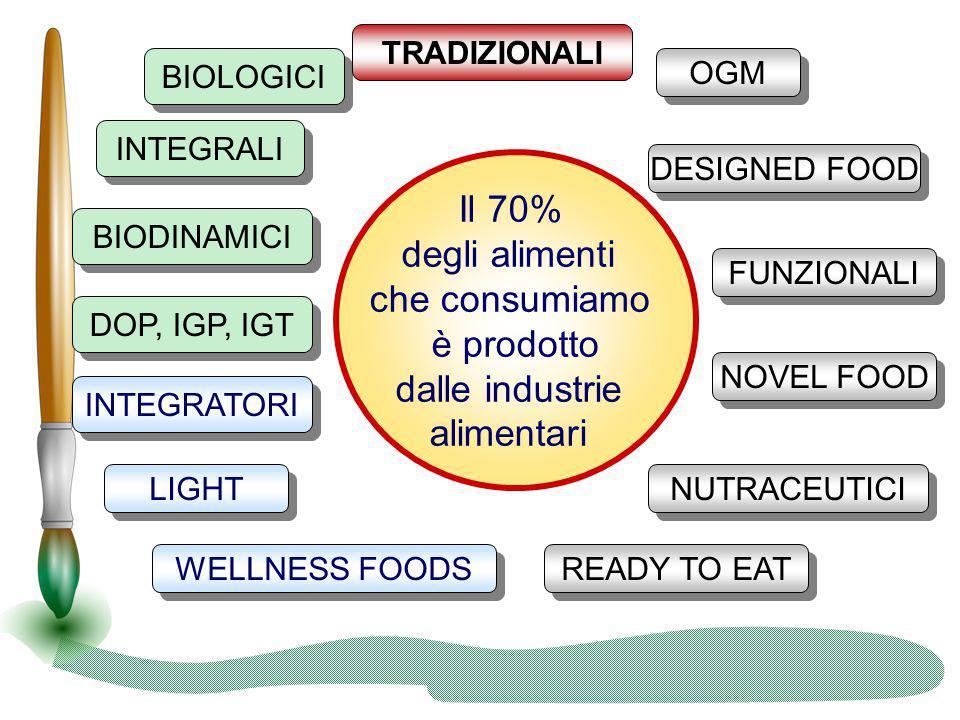 Il 70% degli alimenti che consumiamo è prodotto dalle industrie