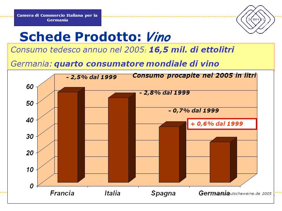 Consumo procapite nel 2005 in litri