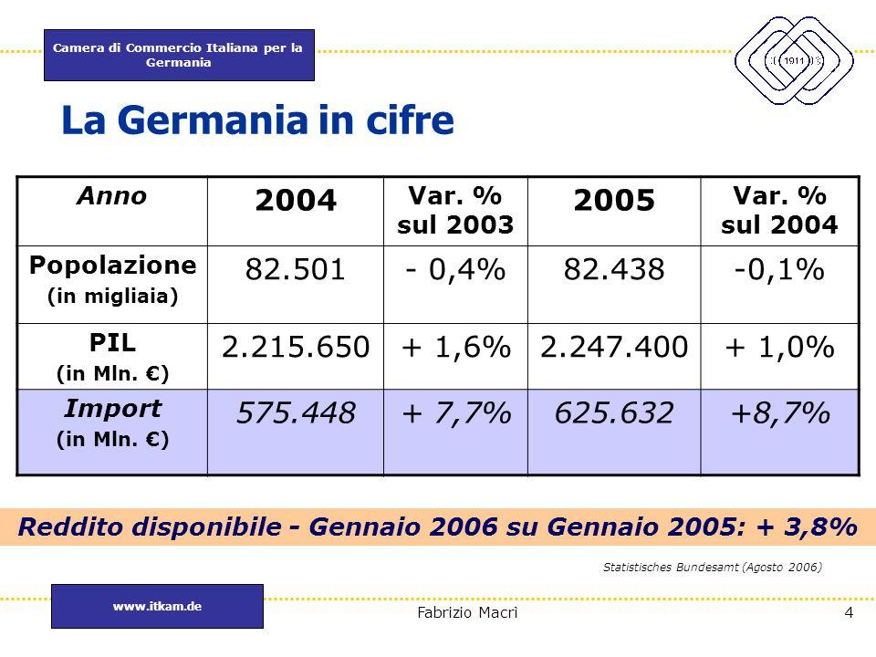 Reddito disponibile - Gennaio 2006 su Gennaio 2005: + 3,8%