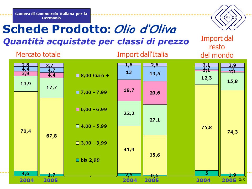 Schede Prodotto: Olio d'Oliva