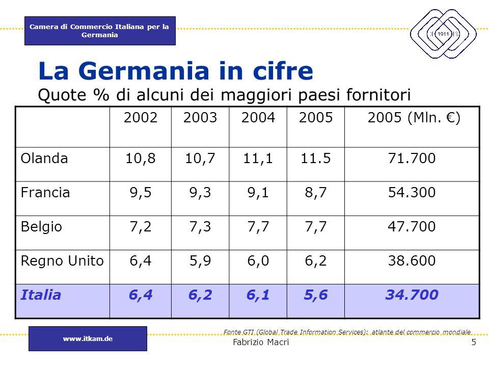 La Germania in cifre Quote % di alcuni dei maggiori paesi fornitori