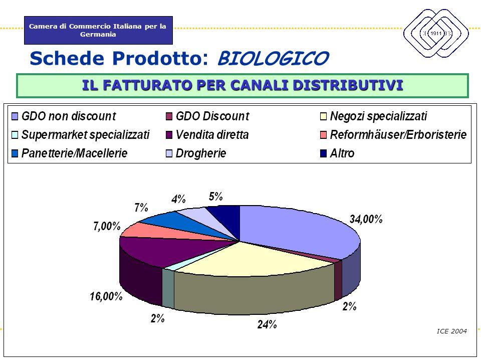 Schede Prodotto: BIOLOGICO