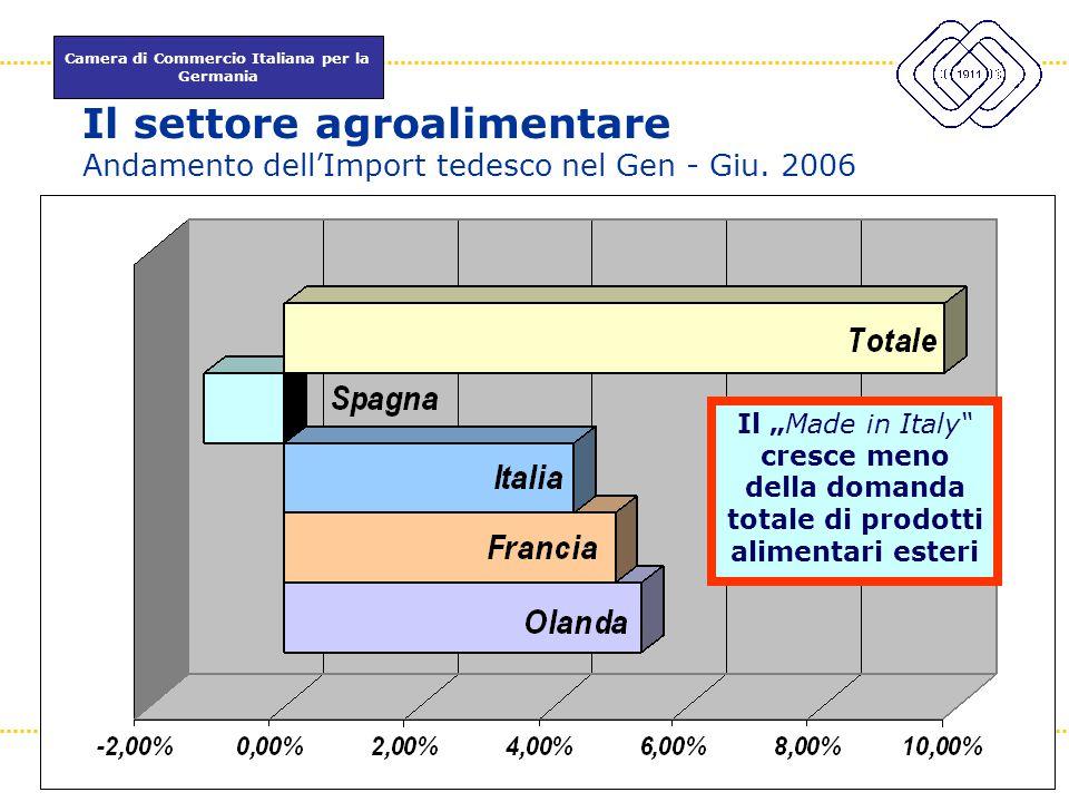 Il settore agroalimentare Andamento dell'Import tedesco nel Gen - Giu
