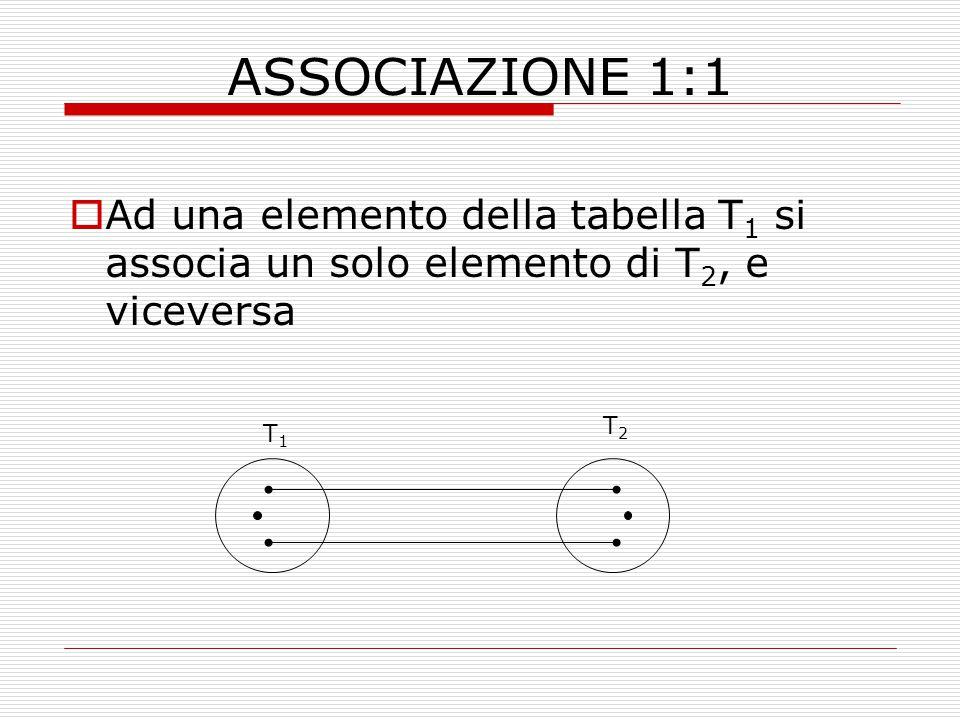 ASSOCIAZIONE 1:1 Ad una elemento della tabella T1 si associa un solo elemento di T2, e viceversa. T2.