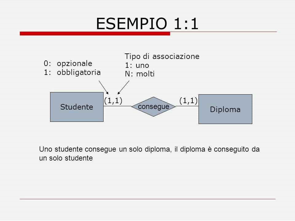 ESEMPIO 1:1 Tipo di associazione 1: uno N: molti 0: opzionale