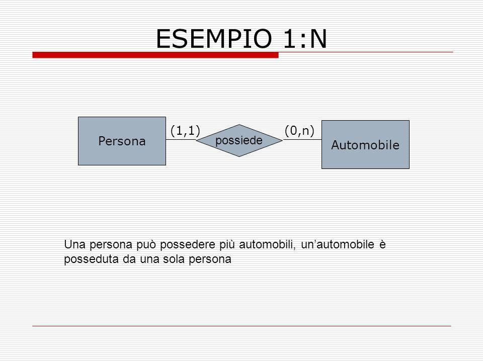 ESEMPIO 1:N Persona (1,1) (0,n) Automobile possiede