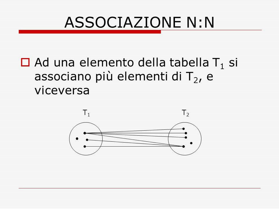 ASSOCIAZIONE N:N Ad una elemento della tabella T1 si associano più elementi di T2, e viceversa. T1.